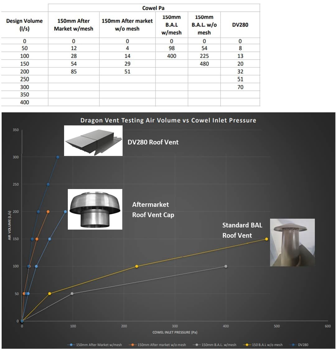 Roof Vent Airflow Readings